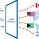 Trade – Single Window System – Interoperability