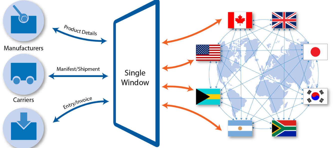 Single window trade system * ymevirumo.web.fc2.com